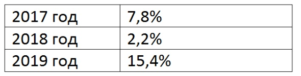 Статистика выполнения задания 17 ЕГЭ по профилю по годам