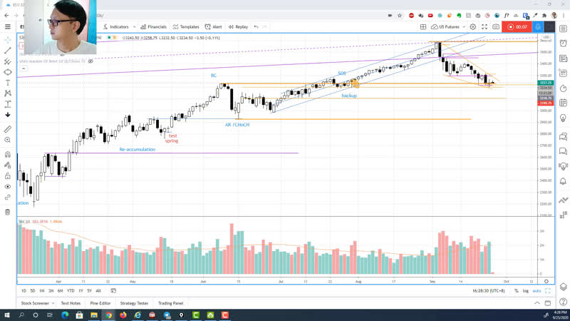 S P 500 how to trade false breakout with high winning rate