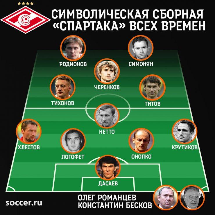 Символическая сборная «Спартака» всех времен