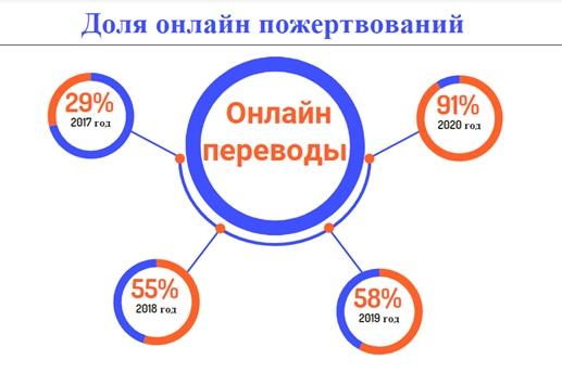 Частные пожертвования в городе Череповце: опыт Благотворительного фонда «Дорога к дому», изображение №3