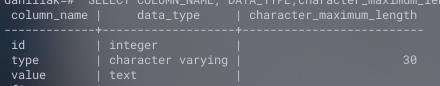 Таблица dadata. Номер, тип поля, текстовое значение поля.