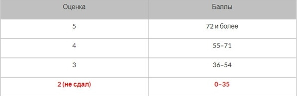 Таблица «Оценка - Набранные баллы на ЕГЭ»