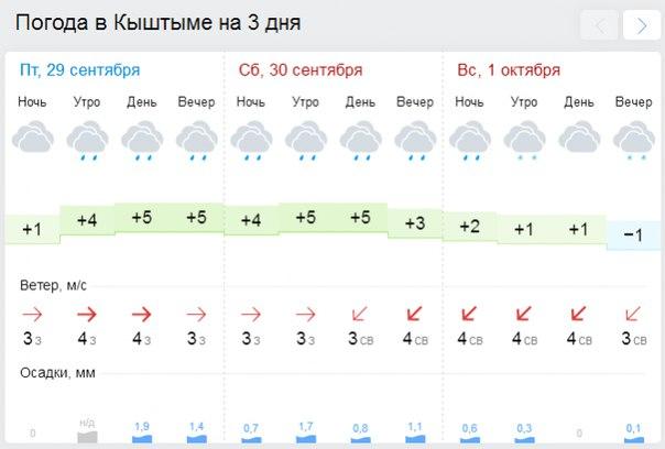 погода в котласе на гисметео погода Спасске-Дальнем Стоимость