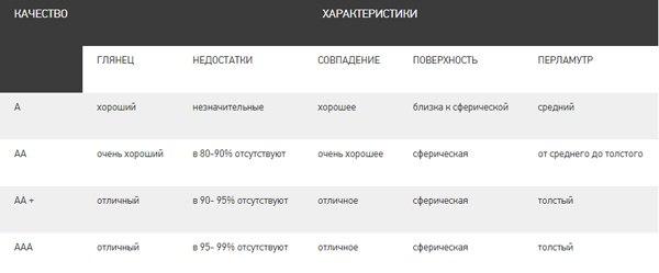 рис. таблица характеристик жемчуга в зависимости от качества
