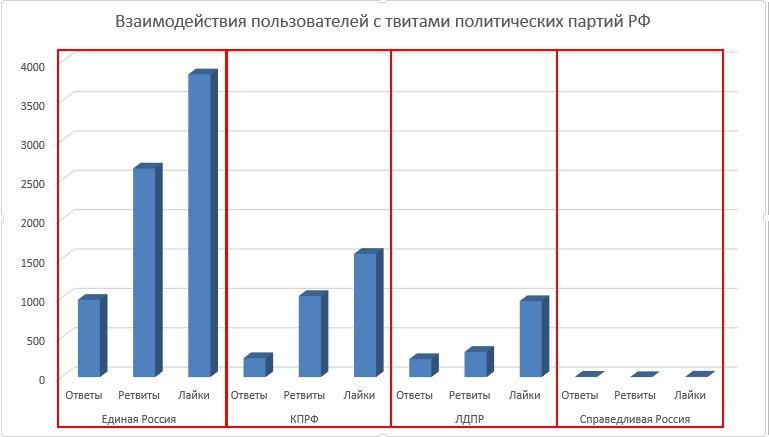 Взаимодействие пользователей с твитами политических партий РФ