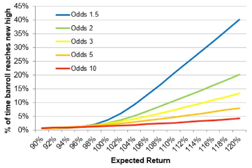 Как часто профессиональные игроки получают деньги?, изображение №2