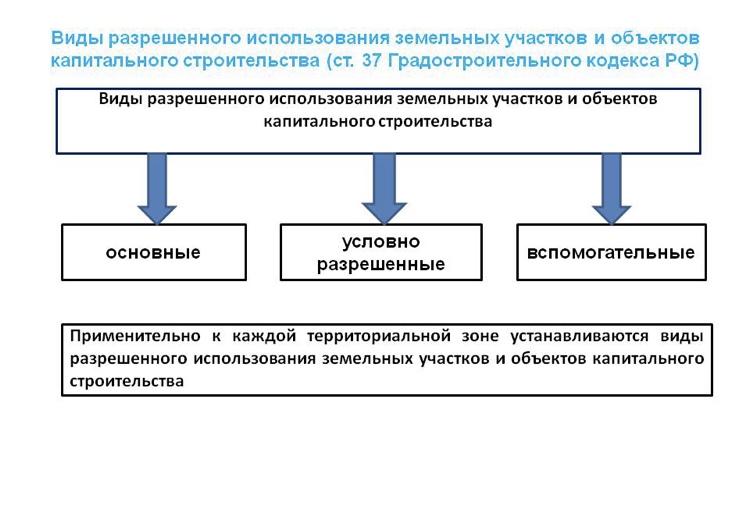 земельный кодекс виды разрешенного использования земельных участков