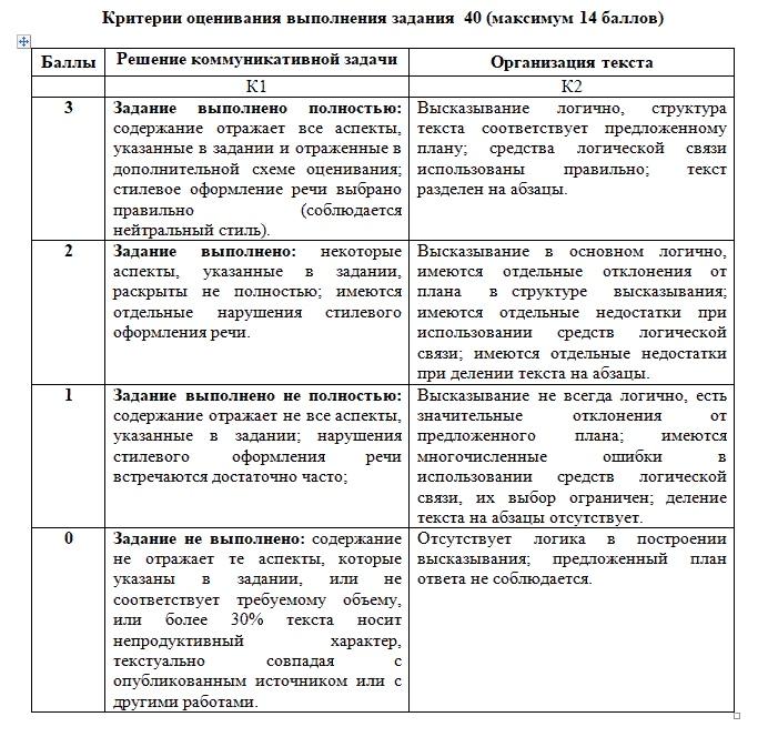 Критерии эссе по английскому егэ 9502