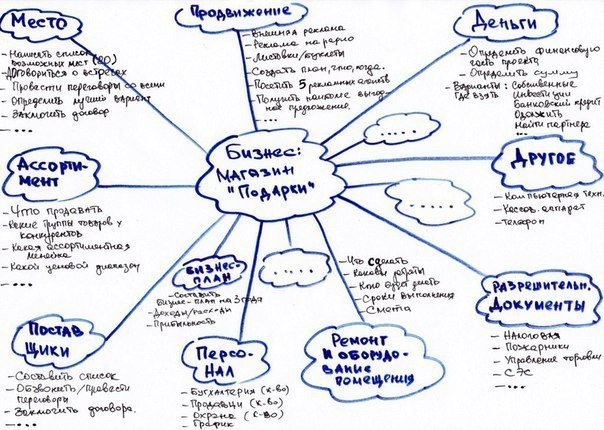 Составление бизнес план это мировые сайты бизнес идей