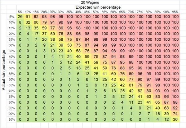 Везение и невезение: тонкая грань математического ожидания, изображение №11