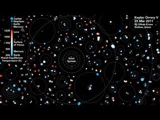 Многопланетные системы, открытые космическим телескопом Кеплер.