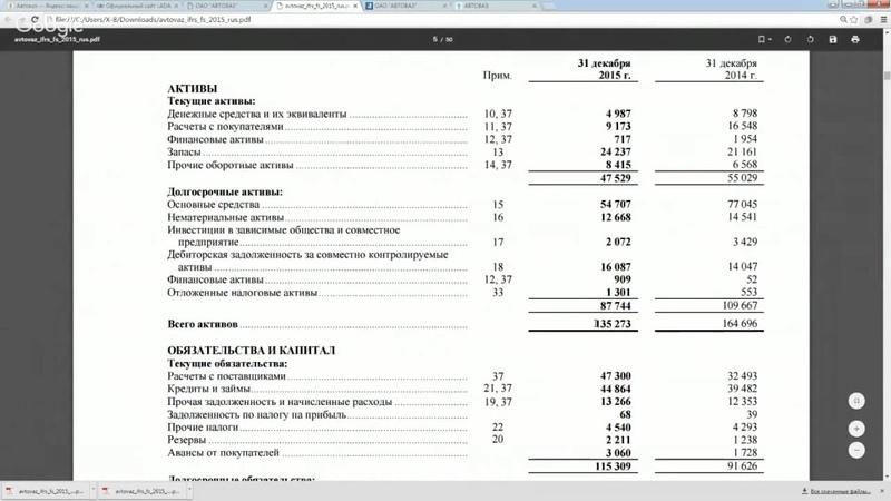Первичный анализ стоимости акции на примере АвтоВаз