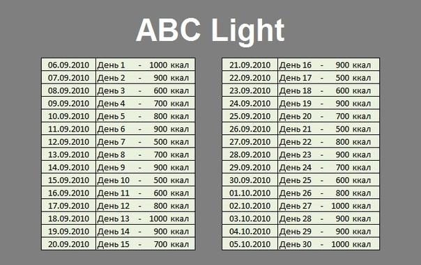 Как Выходить Из Диеты Абс. Выход из диеты ABC или облегченная ABC
