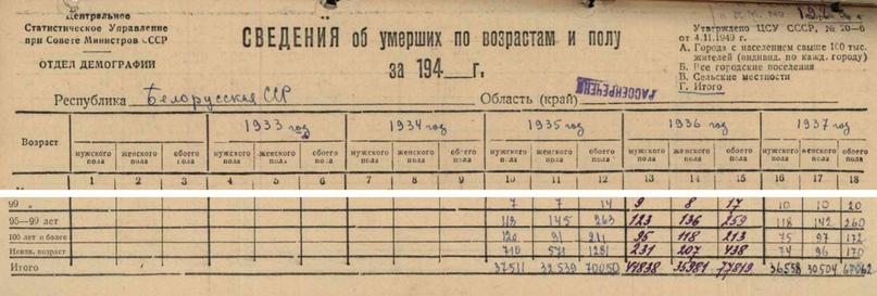 Белорусский «голодомор», изображение №37