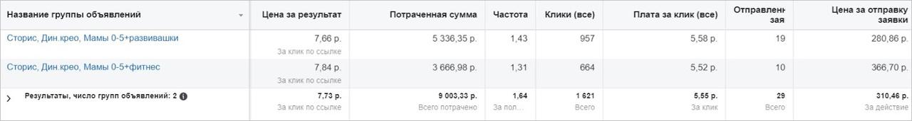 Продвижение детской франшизы в Instagram: 1870 заявок и 13 закрытых сделок на 4+ млн руб., изображение №4