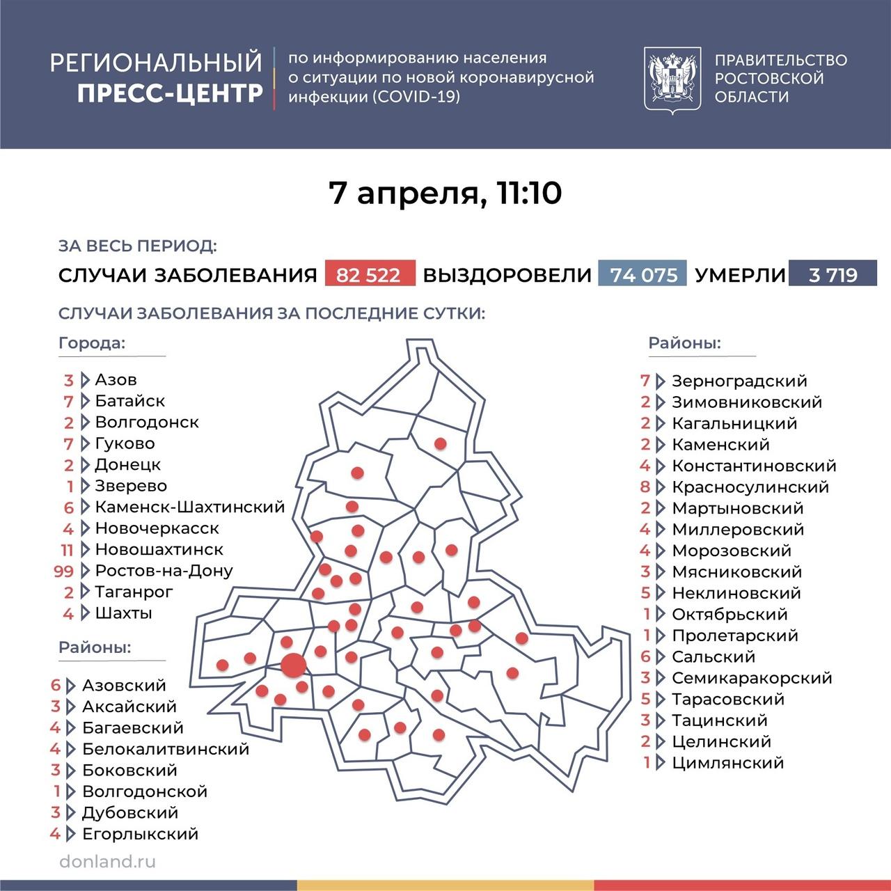 На Дону число инфицированных COVID-19 составляет 241, в Таганроге 2 новых случаев