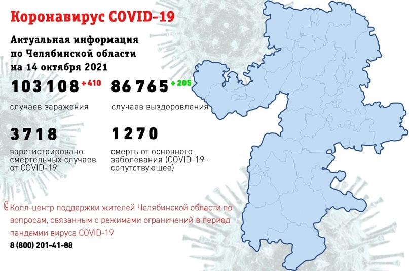 Подтверждено 103 108 случаев заболевания COVID-19 (+ 410 новых подтверждений ко вчерашнему дню, двое школьников). Магнитогорск