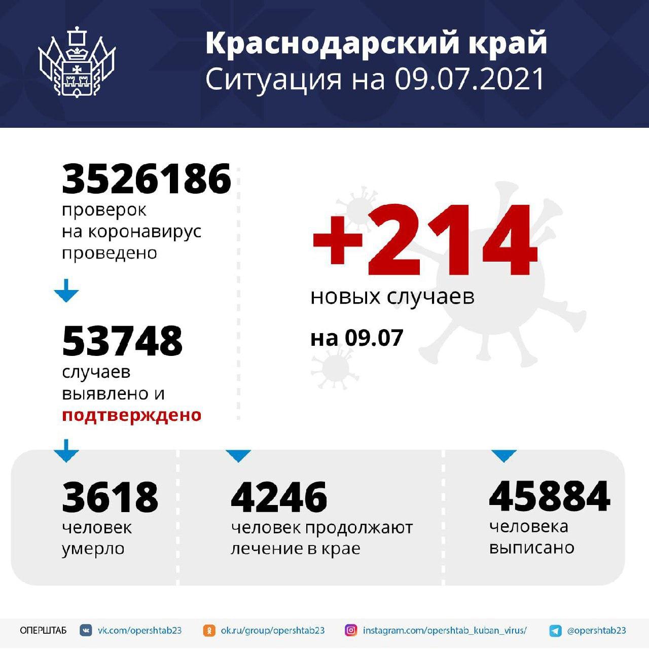 В Краснодарском крае за сутки зафиксировали 214 случаев...
