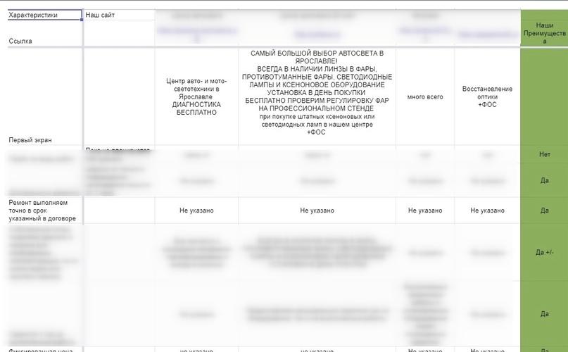 Кейс. Как увеличить конверсию в заявки на 45% за счет нового сайта для студии автосвета, изображение №5
