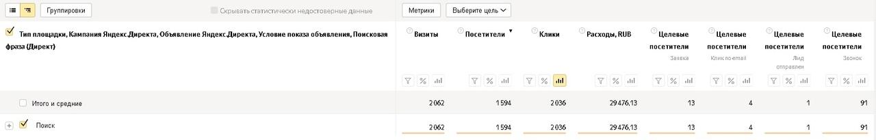 Как заработать больше денег на пиломатериалах и снизить расходы на рекламу, вложили 145 т. на Яндекс Директ, получили 436 заявок., изображение №2
