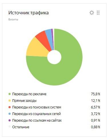 Из которых 75,8% посетители, пришедшие с переходов по рекламе