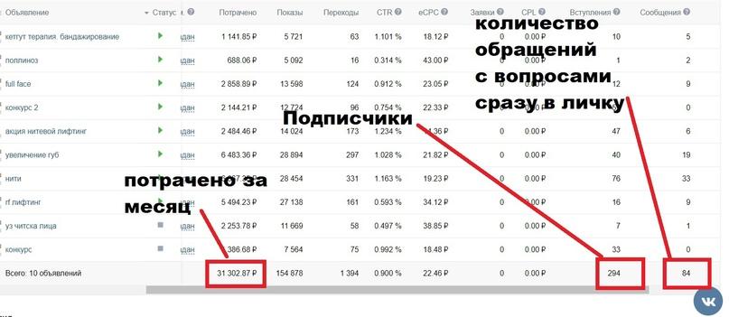 Кейс. 480к+ прибыли в клинику косметологии с 30к бюджета! Заявки по 182 рубля, за месяц! Почему незамужним женщинам более востребованы услуги данной ниши. Клиенты для косметологии и остальное в кейсе., изображение №9