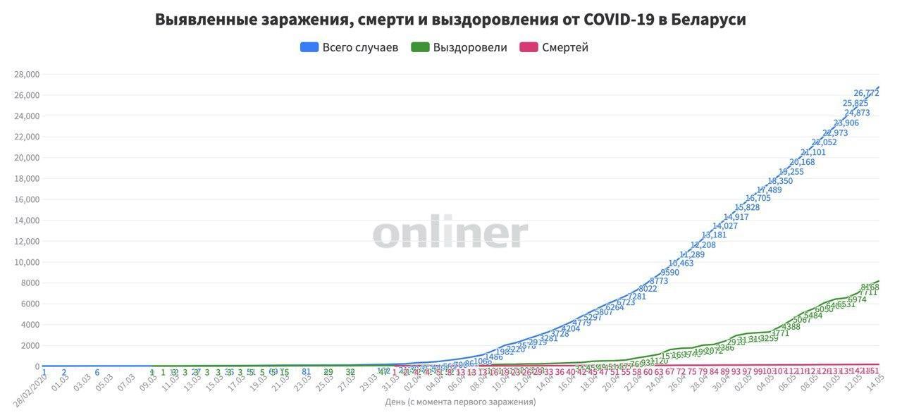 Минздрав о статистике 14 мая: 26 тыс. 772 человека (+947) с положительным тестом на COVID-19