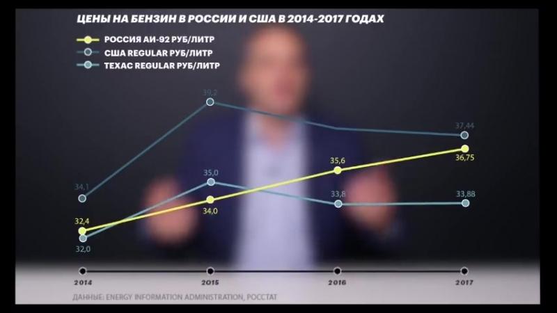 Истинная причина повышения цен на бензин в Krievija Russia
