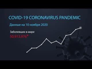 Коронавирус. Информация на 10 ноября