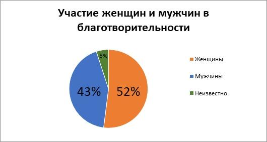 Частные пожертвования в городе Череповце: опыт Благотворительного фонда «Дорога к дому», изображение №4