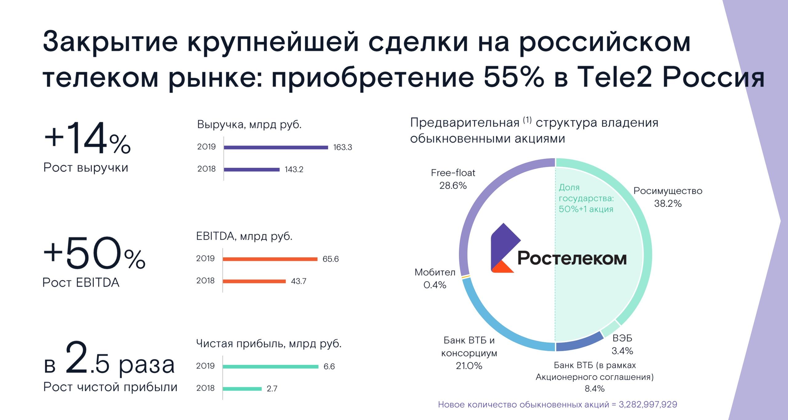 Ростелеком - краткий разбор компании, изображение №4
